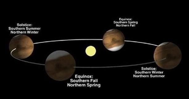 На Марсе четыре сезона